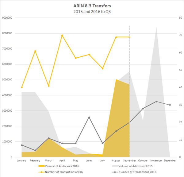 arin-83-2015-2016